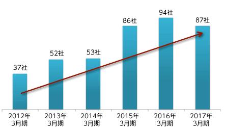 IPO年度別増減表