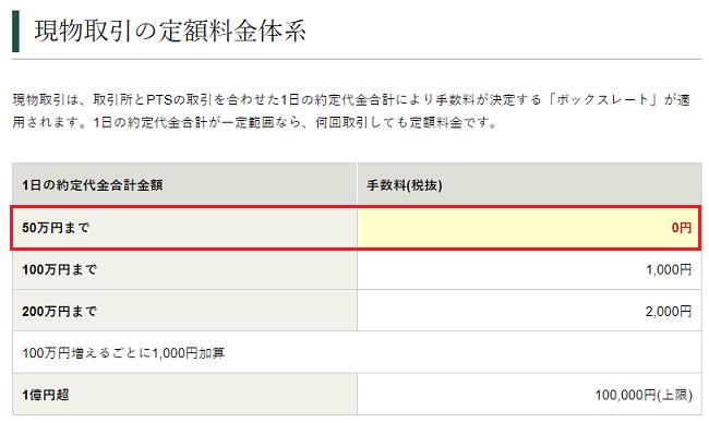 松井証券の現物株式手数料の画像