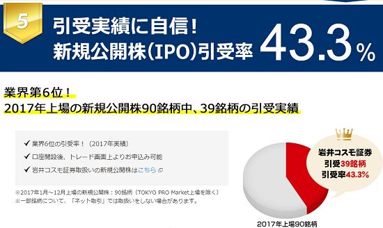 岩井コスモ証券IPO幹事引受数