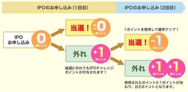 SBI証券のIPOチャレンジポイント配分例