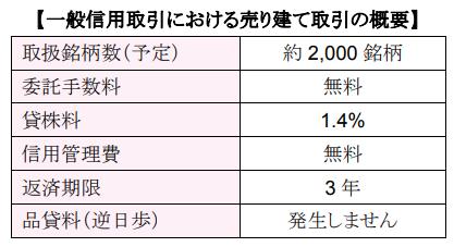 SMBC日興証券一般信用売建取引の詳細