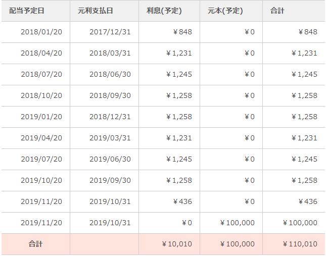 OwnersBook(オーナーズブック)配当金予定表