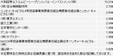 日本ドライメディカル大株主