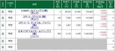 松井証券 信用取引