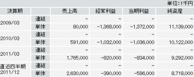 ライフネット生命(7157)新規株式IPO