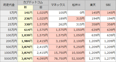 カブドットコム証券(8703)手数料比較