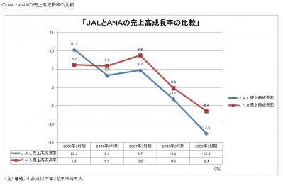 JALとANAの株価比較