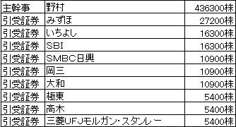 エー・ピーカンパニーIPO株数