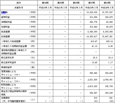阿波製紙(3896)IPO