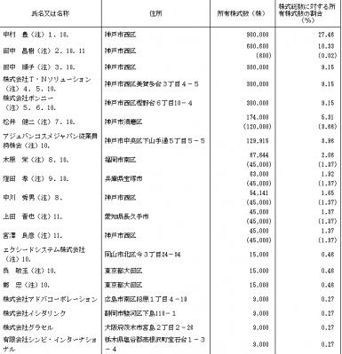 アジュバンコスメジャパン株主状況