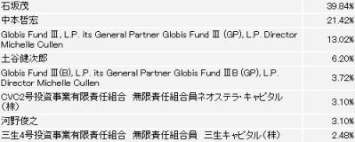 IBJ新規公開株式