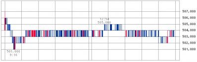 大和ハウスリート投資法人(3263)初値結果