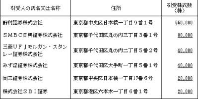 ジュバンコスメジャパンIPO