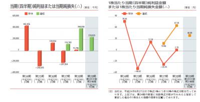 パンチ工業IPO初値予想