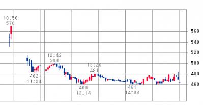 シュッピン(3179)IPO初値