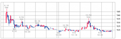 パンチ工業IPO初値