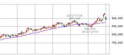 日本ビルファンド投資法人(8951)公募増資
