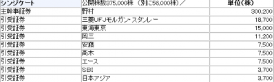 買取王国(3181)IPO