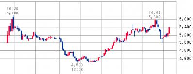 協立情報通信(3670)IPO
