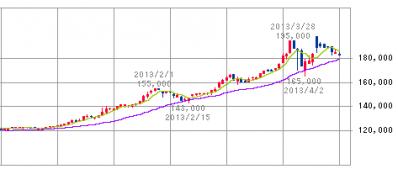 スターツプロシード投資法人(8979)公募増資