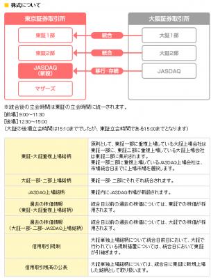東証と大証が経営統合