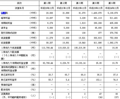 エナリス(6079)IPO 初値予想