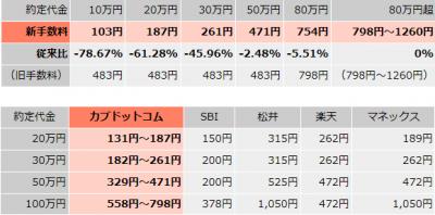カブドットコム証券信用取引手数料