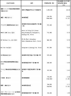オンコリスバイオファーマ株式会社 ロックアップ状況