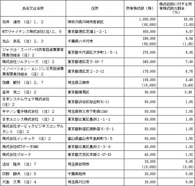 エンカレッジ・テクノロジ(3682)IPO ロックアップ