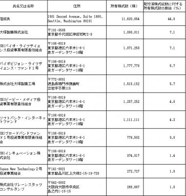 アキュセラ・インクIPO株主状況