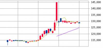 イオンリート投資法人IPO
