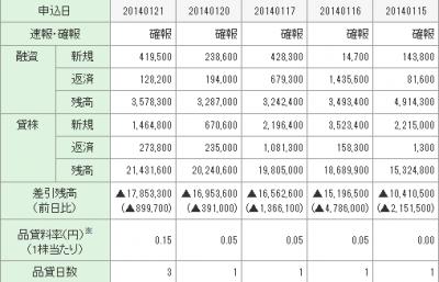 三菱自動車工業(7211)PO