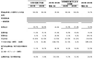 アキュセラ・インク(4589)IPO初値予想 1750