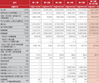 日本BS放送IPO初値予想