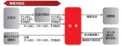 日本BS放送IPO