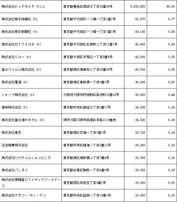 日本BS放送(9414) IPO上場