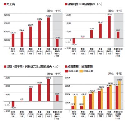 日本BS放送(9414)IPOの初値予想データ