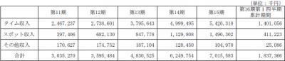 日本BS放送IPO 売上
