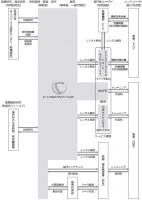 CYBERDYNE(7779)IPO上場
