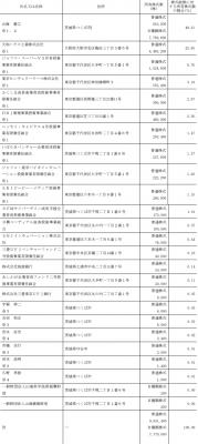 CYBERDYNE(7779)IPOロックアップ情報