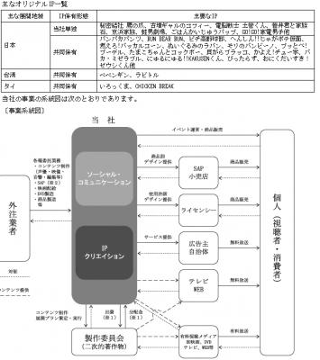 ディー・エル・イー(3686)IPO業績