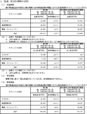 日立マクセル(6810)IPO 評判