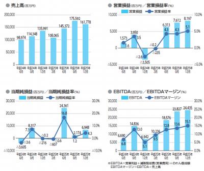 ジャパンディスプレイ(6740)IPO初値予想