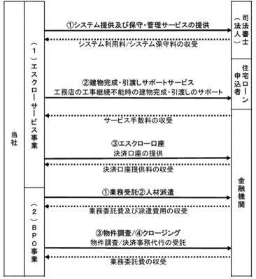 エスクロー・エージェント・ジャパンIPOの事業内容