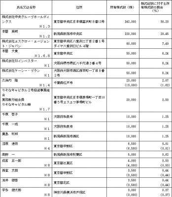 エスクロー・エージェント・ジャパン ロックアップ情報