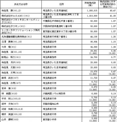 丸和運輸機関(9090)IPOのロックアップ状況