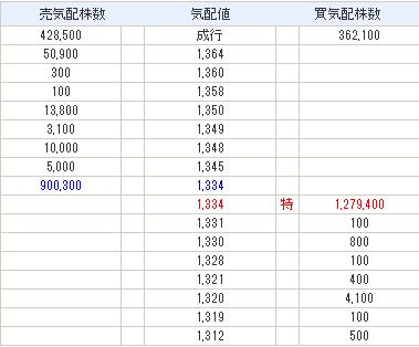 エンバイオ・ホールディングス株価情報