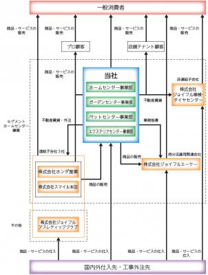 ジョイフル本田(3191)IPO