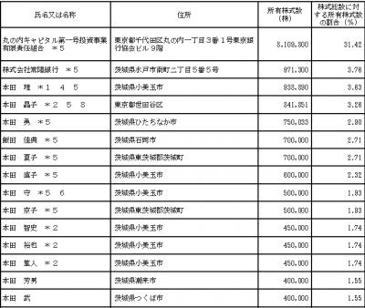 ジョイフル本田 ロックアップ情報