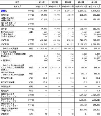 東武住販IPO上場